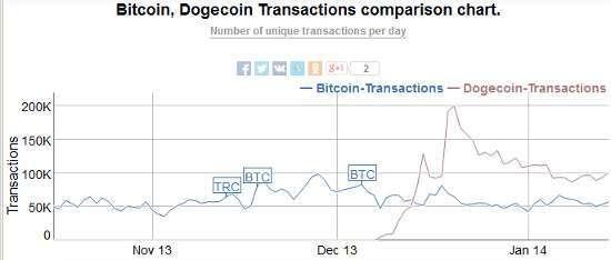 Dogecoin vs. bitcoin