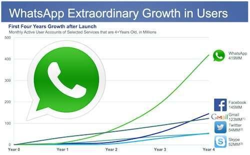 la crescita di whatsapp rispetto alla concorrenza