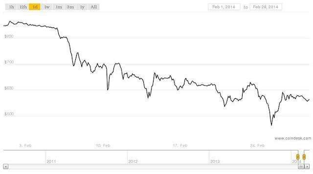 l'andamento dei bitcoin a febbraio