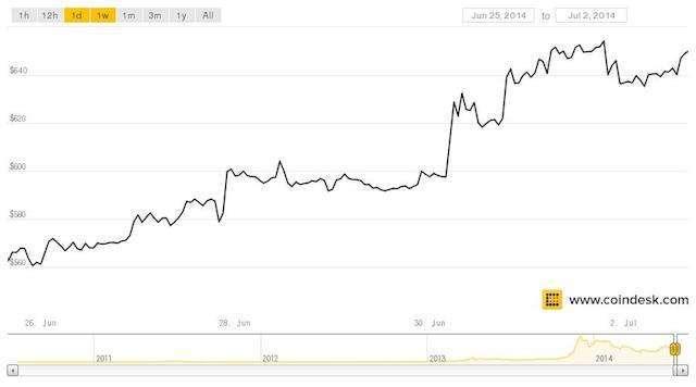 la quotazione dei bitcoin