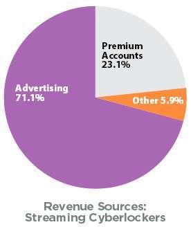 Percentuali guadagni