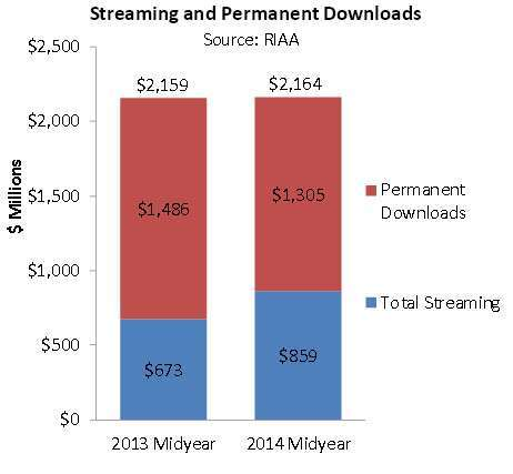 streaming vs download