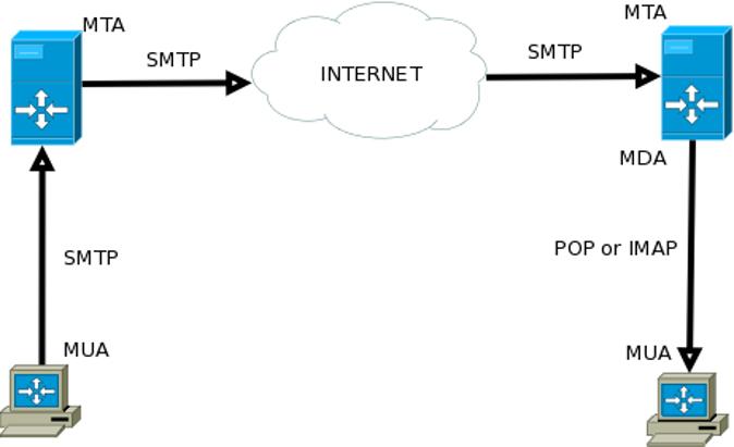 schema posta elettronica