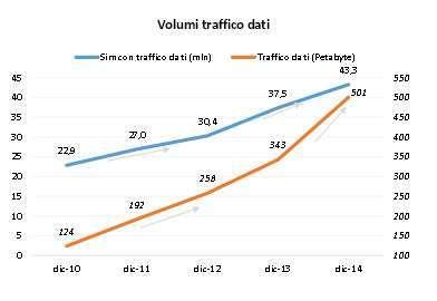Traffico dati su rete mobile