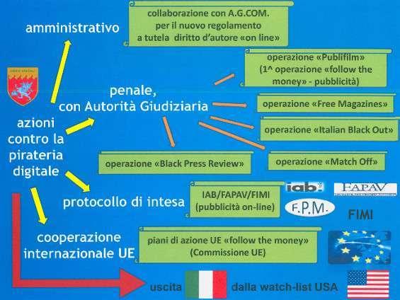 Antipirateria in Italia
