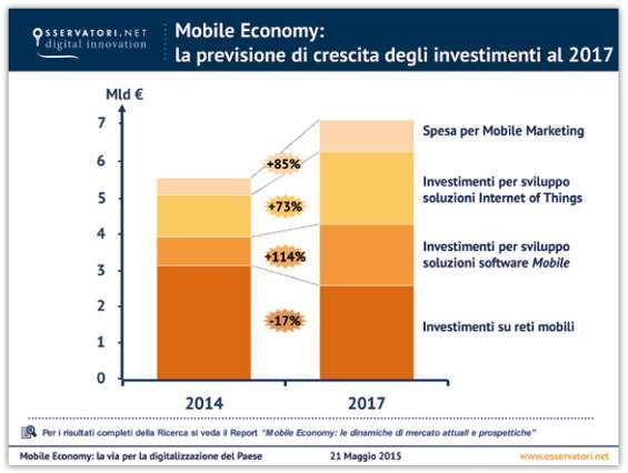 Previsioni investimenti