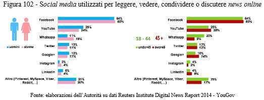 News e social media