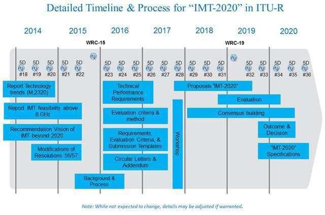 IMT-2020
