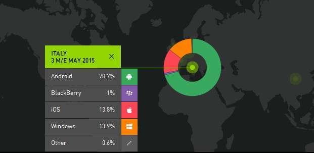 Market share mobile Italia