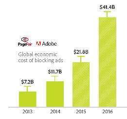 Peso economico degli adblocker