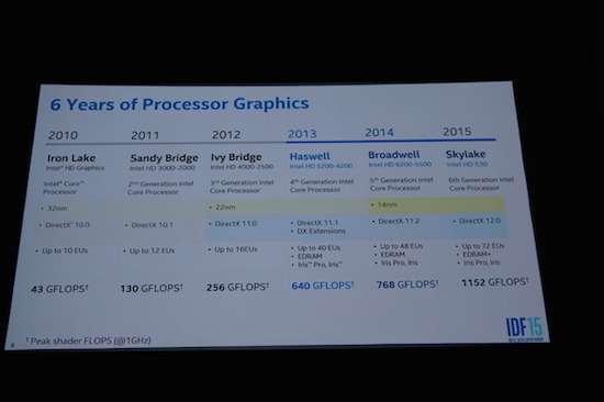 La storia delle GPU integrate di Intel