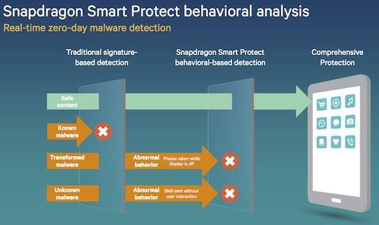 qualcomm smart protect