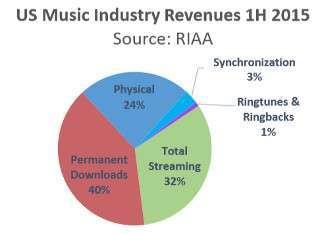 Percentuali mercato musica USA