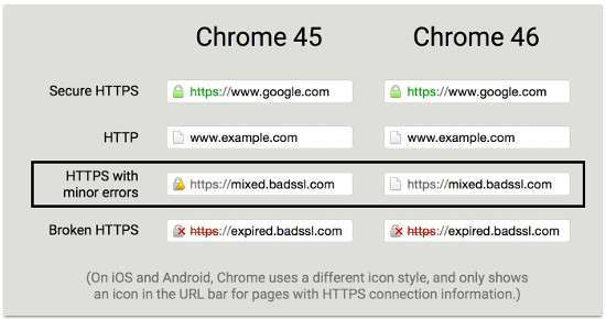 HTTPS su Chrome