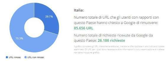 Situazione Italia