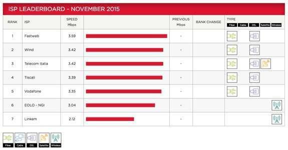 classifica novembre 2015 degli ISP secondo l'indice Netflix