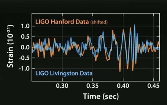 Rilevazioni LIGO