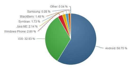 Dati NetMarketShare