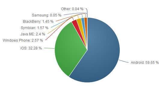 Dati OS mobile NetMarketShare