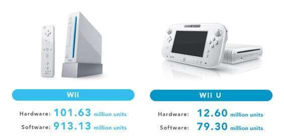 Nintendo Wii e Wii U