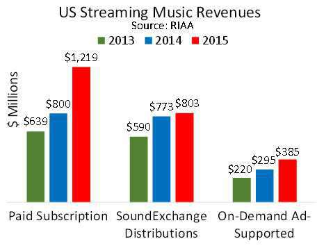 Mercato dello streaming