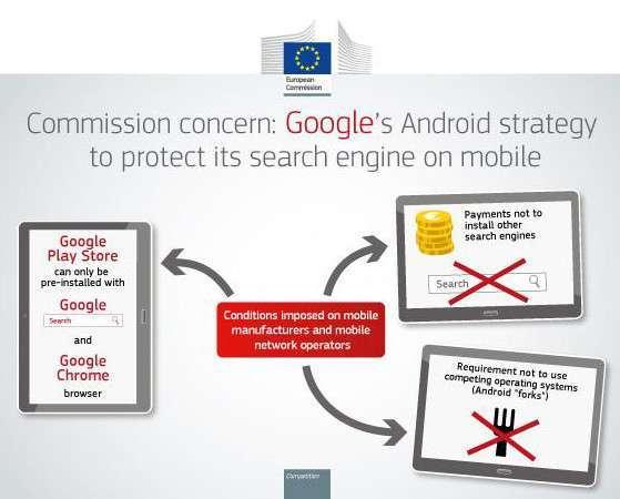 Antitrust e Android