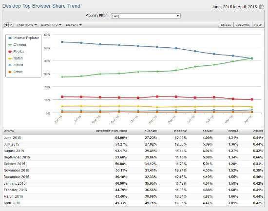 Trend di utilizzo Browser - Fonte Net Market Share