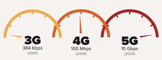 le velocità dei servizi 3g, 4g e 5g
