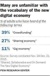 I concetti della sharing economy