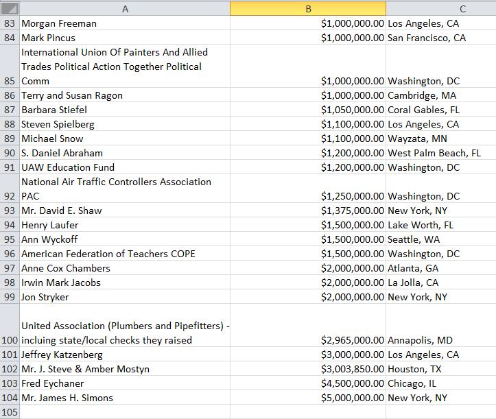 Lista donazioni Partito Democratico