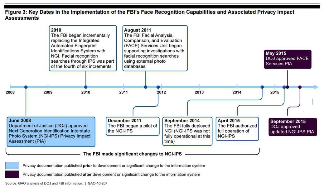 Timeline dell'implementazone del sistema NGI da parte del FBI
