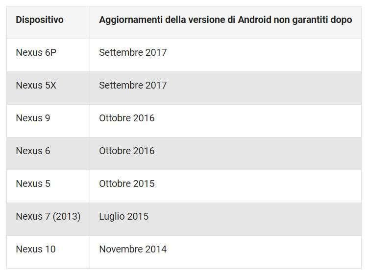 Tabella scadenza aggiornamenti dispositivi Nexus