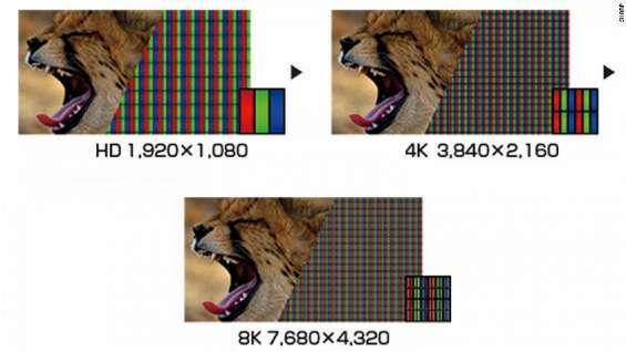 Dimensioni pixel a contronto