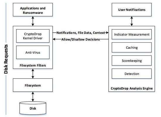 L'architettura di CryptoDrop