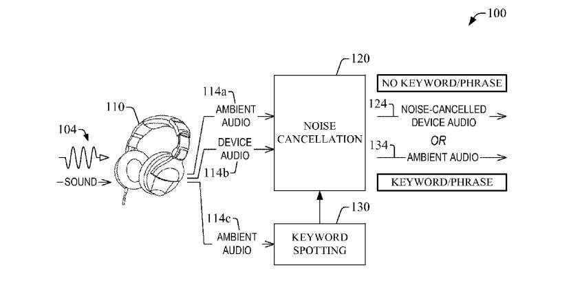 Schema brevetto Amazon