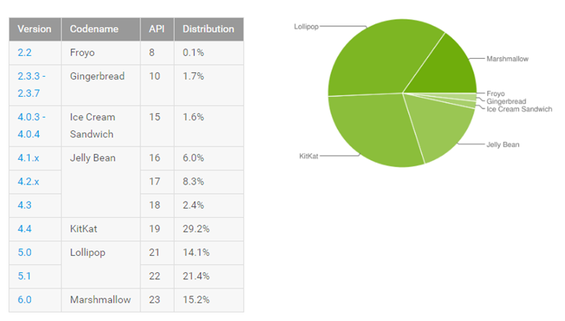 I numeri della distribuzione Android di Agosto 2016, Android 4.2 o superiore è 89% dei device attivi