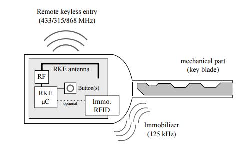 Schema di un sistema di apertura keyless