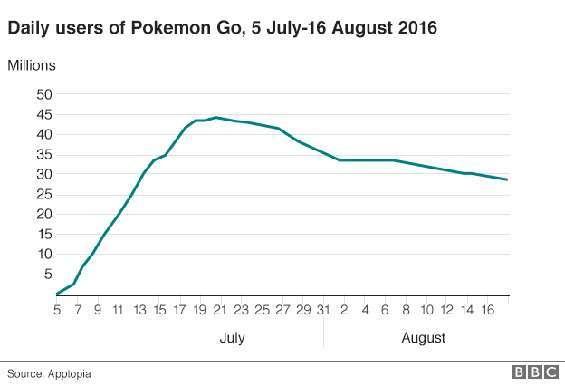 Pokémon Go riammette diversi giocatori
