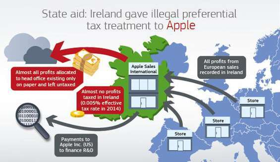 Fisco Irlanda e Apple