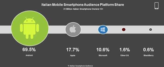 mercato mobile per OS