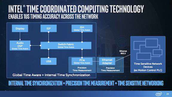 la tecnologia tcc