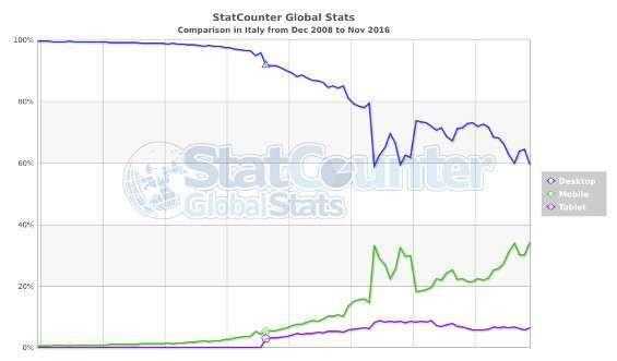 Dati StatCounter Italia