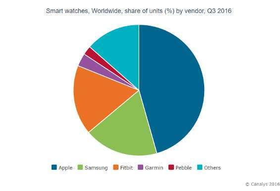 Mercato smartwatch Canalys