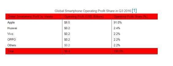 Apple profitti