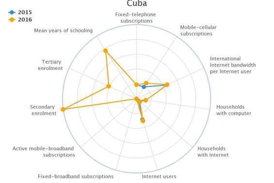 Dati ITU Cuba