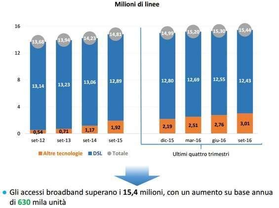 rete broadband