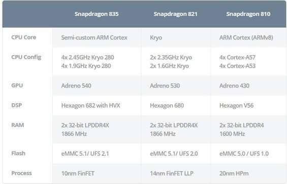 Comparazione Snapdragon