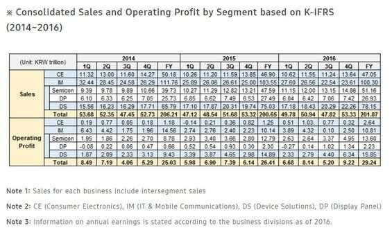 Samsung trimestre d'oro