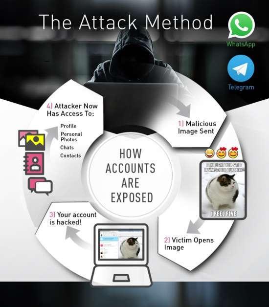 Attacco WhatsApp e Telegram