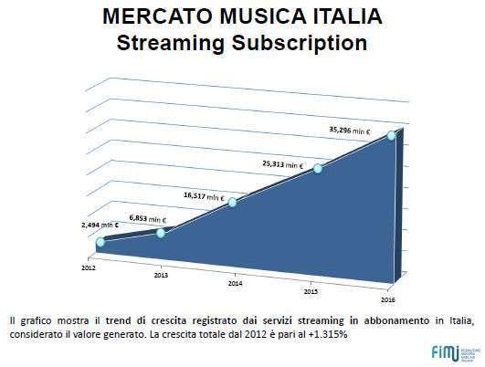 Mercato musicale Italia 2016